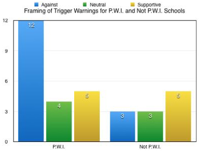 Coverage of trigger warnings at predominately white institutions (PWIs---where white students comprise more than half of the student body) tends to be more negative than in news coverage from non-PWI student papers.