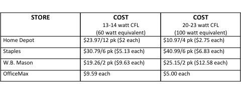 CFL Chart