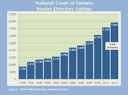 National Count of Farmers' Markets in the US