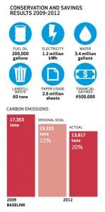 Colgate Emissions Reductions