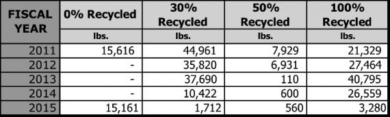 Colgate University's paper purchases, 2011 - 2015
